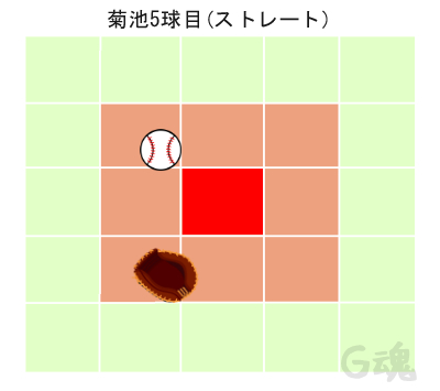菊池5球目ストレート
