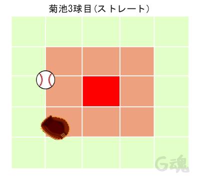 菊池3球目ストレート