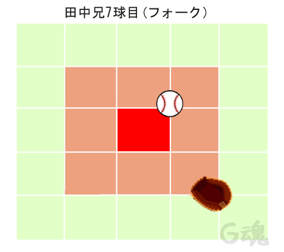 田中兄7球目フォーク
