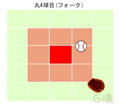 丸4球目フォーク