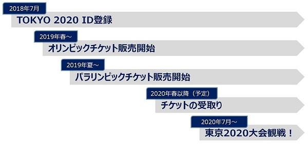 TOKYO 2020 ID登録~チケット申込~観戦までの流れ