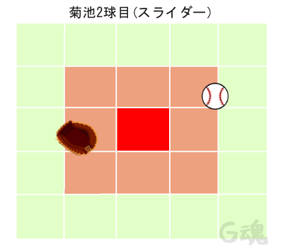 菊池2球目スライダー