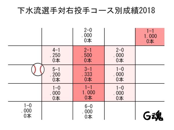 下水流2018対右投手コース別成績