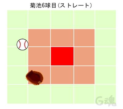 菊池6球目ストレート