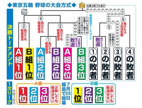 東京五輪野球競技大会方式(レギュレーション)