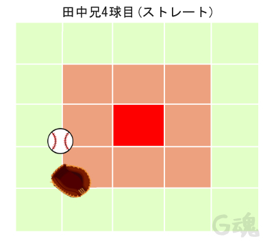 田中兄4球目ストレート