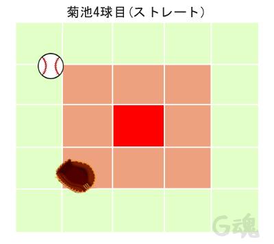 菊池4球目ストレート