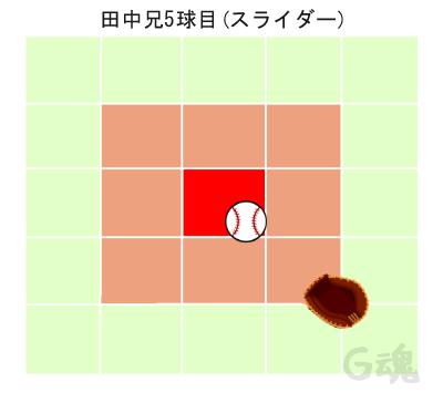 田中兄5球目スライダー