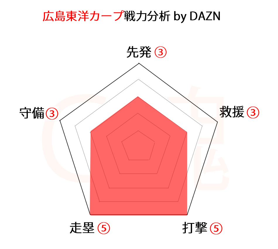 広島東洋カープ戦力分析byDAZN