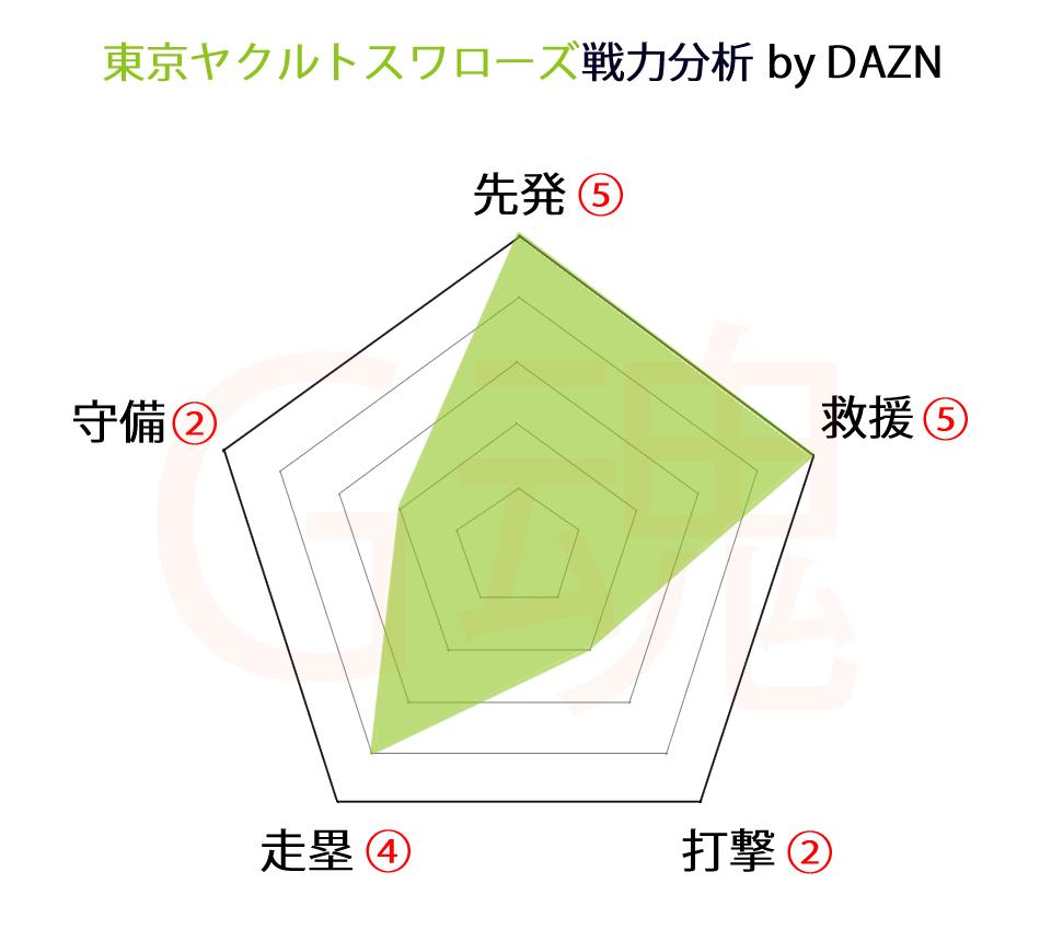 東京ヤクルトスワローズ戦力分析byDAZN