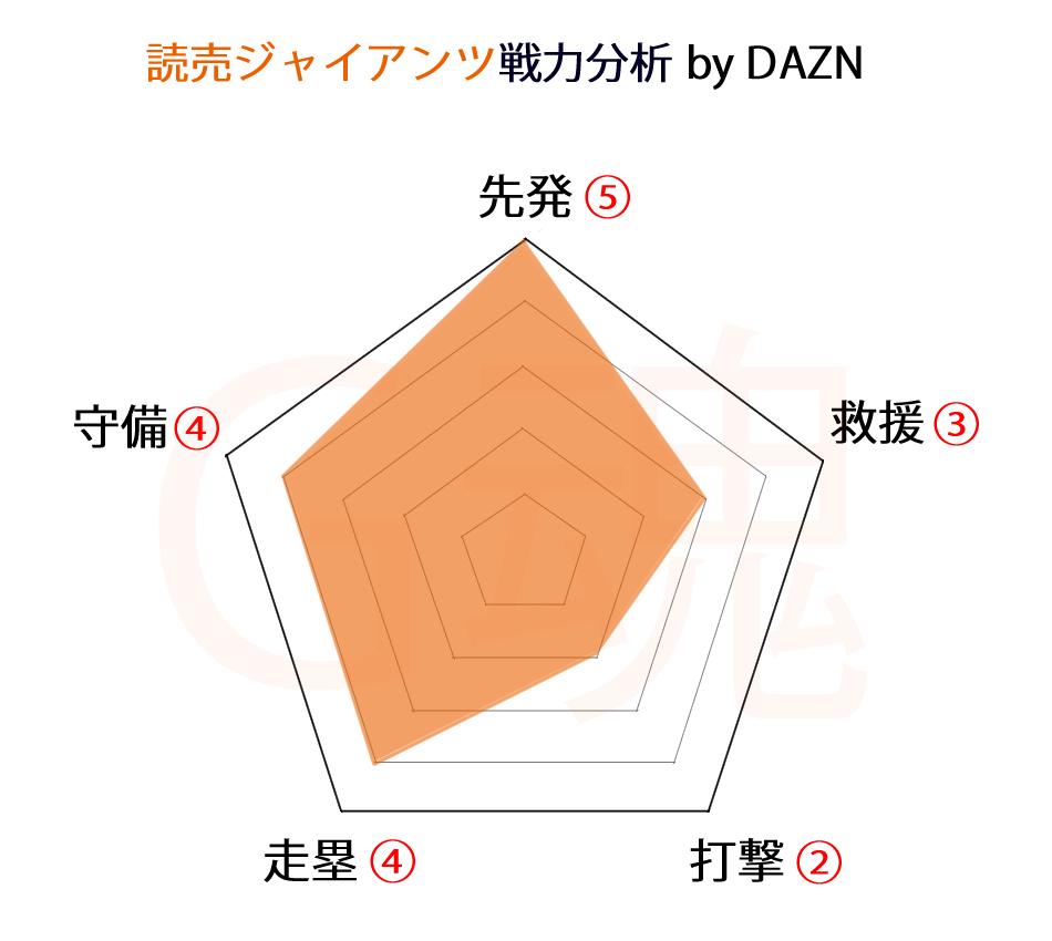 読売ジャイアンツ戦力分析byDAZN