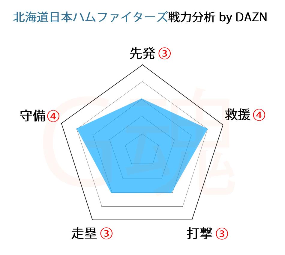 北海道日本ハムファイターズ戦力分析byDAZN