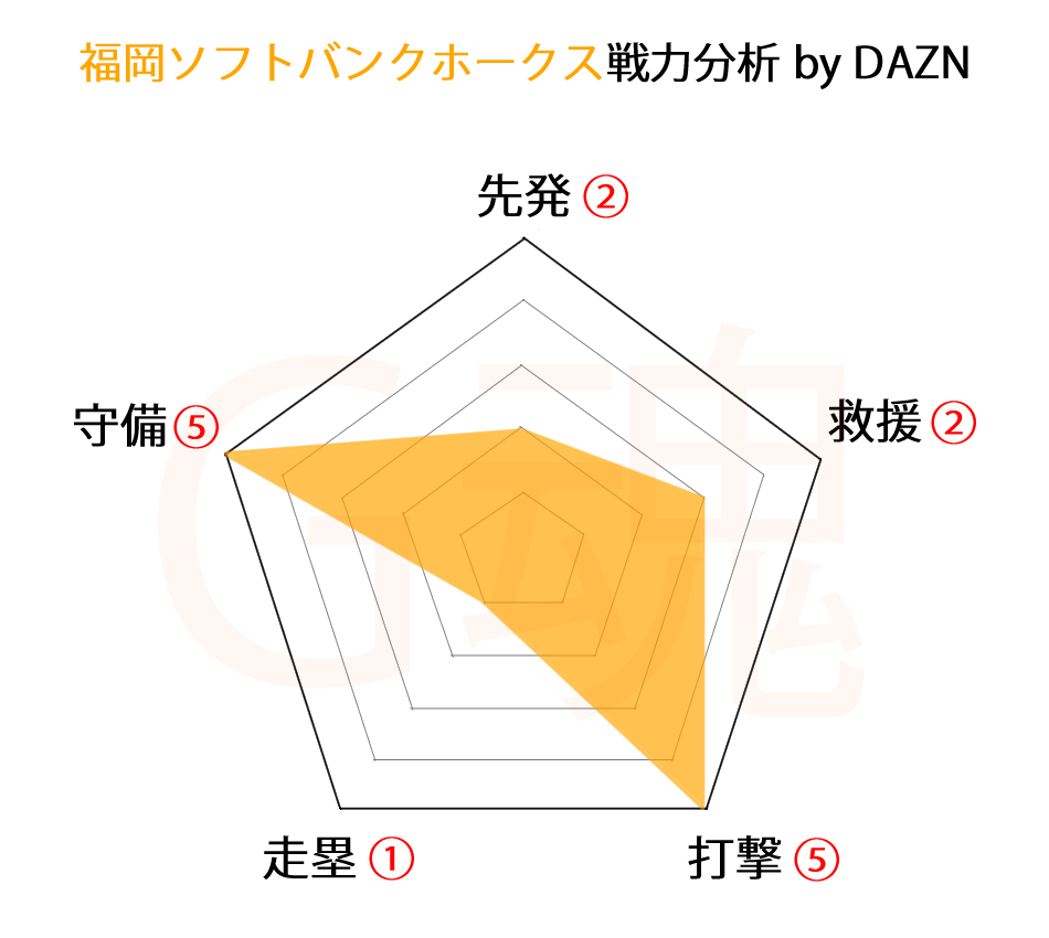 福岡ソフトバンクホークス戦力分析byDAZN