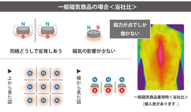 一般磁気商品とコラントッテの比較1