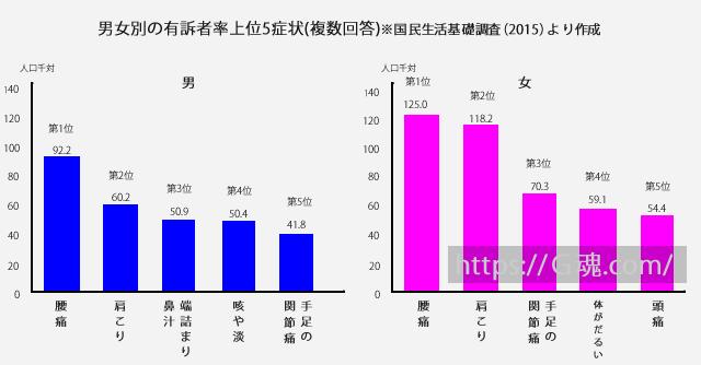 男女別の有訴者率上位5症状(複数回答)※国民生活基礎調査(2015)より作成
