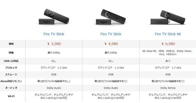 Fire TV Stickの種類とスペック
