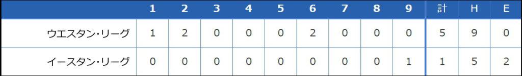 【フレッシュオールスターゲーム】 イースタン・リーグ vs ウエスタン・リーグ 1-5でウエスタンが勝利