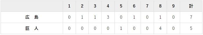 5月25日 対広島10回戦・東京ドーム 5-7で負け