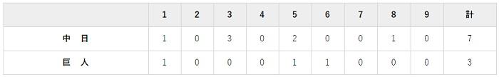 5月31日 対中日9回戦・東京ドーム 3-7で負け