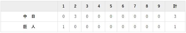4月30日 対中 日3回戦・東京ドーム 1-3で負け