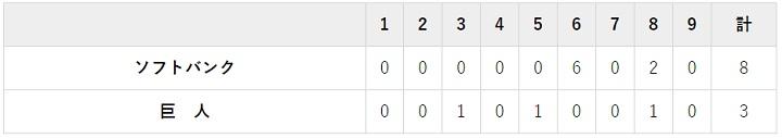 6月21日 対ソフトバンク1回戦・東京ドーム 3-8で負け