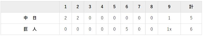 6月1日 対中日10回戦・東京ドーム 6-5でサヨナラ勝ち