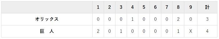 6月18日 対オリックス1回戦・東京ドーム 4-3で勝ち