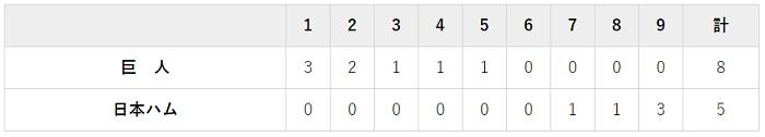 6月15日 対日本ハム2回戦・札幌ドーム 5-8で勝利