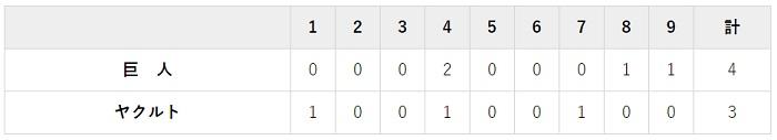 6月30日 対ヤクルト11回戦・秋田 3-4で勝利