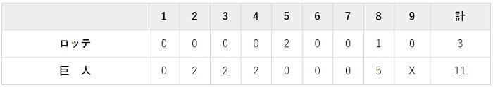6月9日 対ロッテ3回戦・東京ドーム 11-3で大勝利