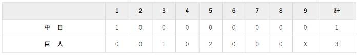 6月2日 対中日11回戦・東京ドーム 3-1で勝利