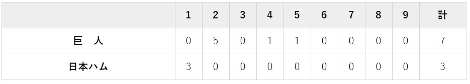 6月16日 対日本ハム3回戦・札幌ドーム 3-7で勝利