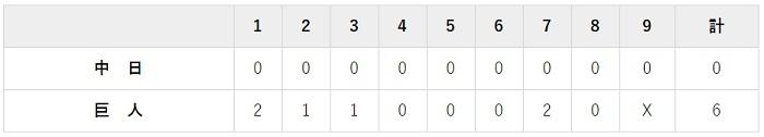 7月2日 対中日12回戦・東京ドーム 6-0で完勝
