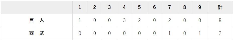 6月13日 対西武3回戦・メットライフ 2-8で大勝利