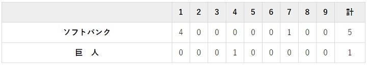 6月23日 対ソフトバンク3回戦・東京ドーム 1-5で負け