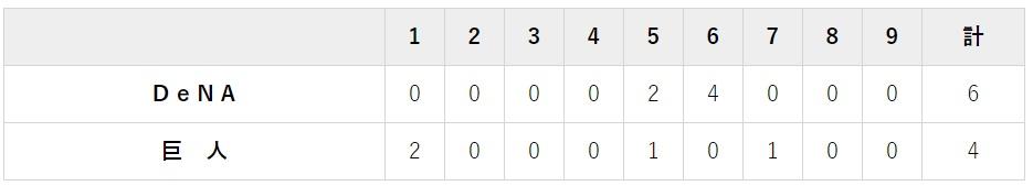 7月7日 対DeNA13回戦・東京ドーム 4-6で負け