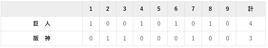 7月8日 対阪神11回戦・甲子園 3-4で勝ち