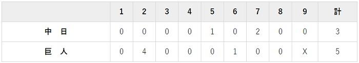 7月4日 対中日14回戦・東京ドーム 5-3で勝利