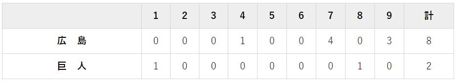 8月1日 対広島17回戦・東京ドーム 2-8で大敗