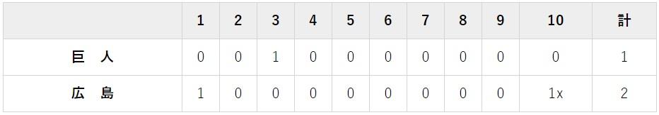 7月21日 対広島カープ14回戦・マツダ 2-1で負け