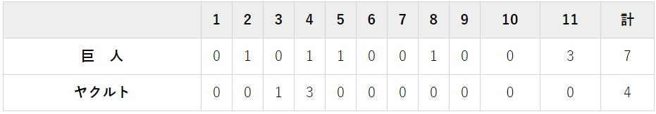 7月15日 対ヤクルト12回戦・長野 4-7で勝利