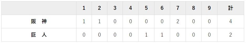 7月26日 対阪神14回戦・東京ドーム 2-4で負け
