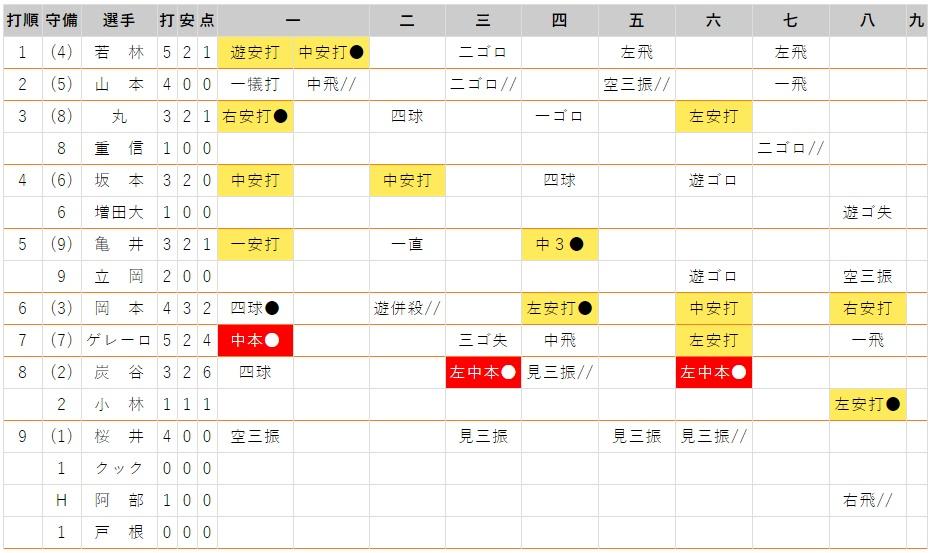 7月28日 対阪神16回戦・東京ドーム 打撃成績