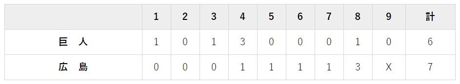 7月19日 対広島12回戦・マツダ 7-6で逆転負け