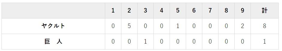 7月25日 対ヤクルト17回戦・岐阜 1-8で完敗