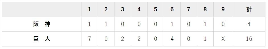 7月28日 対阪神16回戦・東京ドーム 16-4で大勝