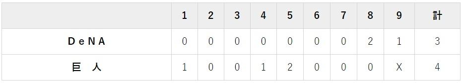 7月6日 対DeNA12回戦・東京ドーム 4-3で勝ち