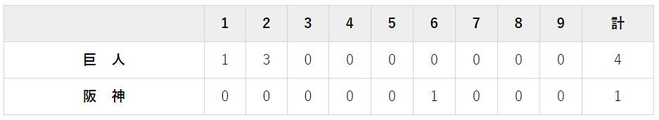7月10日 対阪神13回戦・甲子園 1-4で勝ち