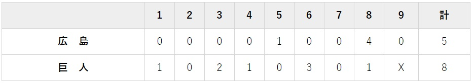 7月30日 対広島15回戦・東京ドーム 8-5で勝利