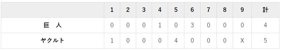 7月17日 対ヤクルト14回戦・神宮5-4で負け
